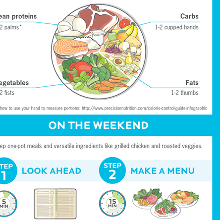 Create The Perfect Meal Plan With This Simple Guide